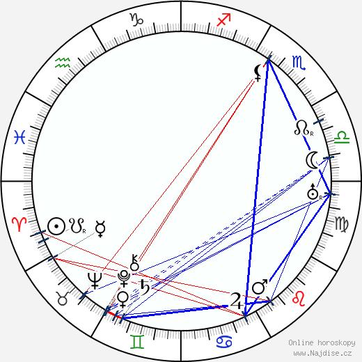 Milada Gampeová wikipedie wiki 2020, 2021 horoskop