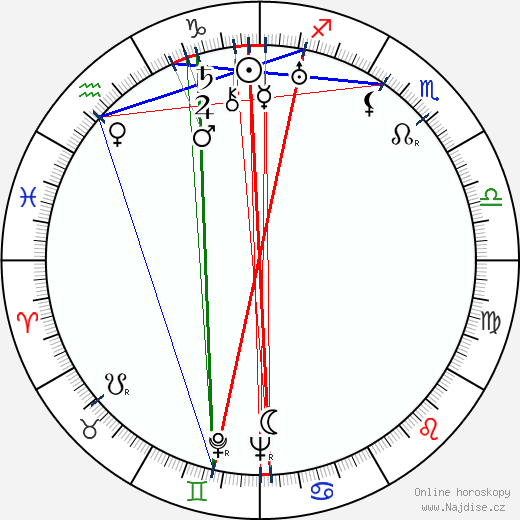 Milada Horáková wikipedie wiki 2018, 2019 horoskop