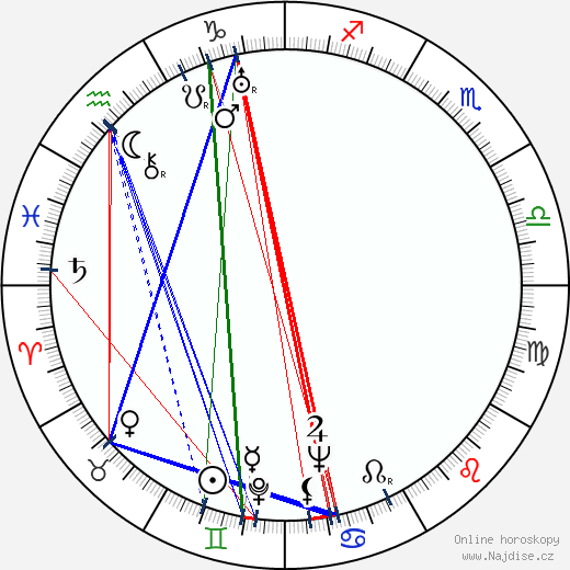 Milada Horutová wikipedie wiki 2017, 2018 horoskop