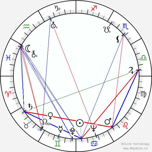Milada Ježková wikipedie wiki 2019, 2020 horoskop