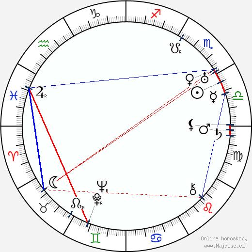Milada Smolíková wikipedie wiki 2018, 2019 horoskop