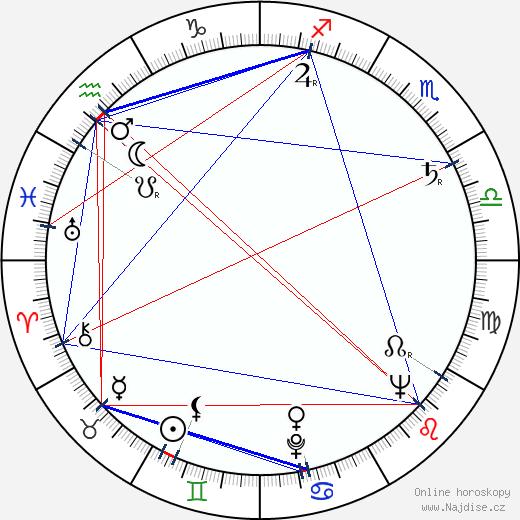 Milada Šubrtová wikipedie wiki 2019, 2020 horoskop