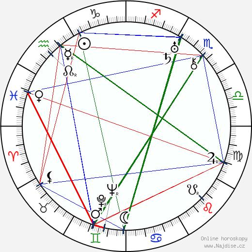 Milada Želenská wikipedie wiki 2019, 2020 horoskop