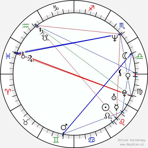 Milan Cabrnoch wikipedie wiki 2017, 2018 horoskop