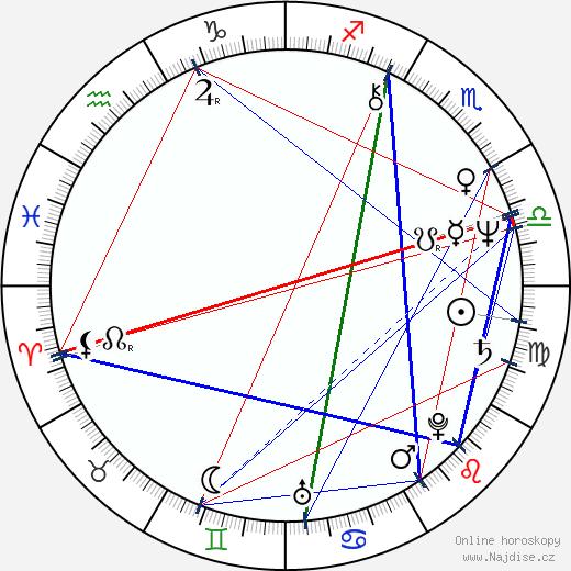 Milan Cais wikipedie wiki 2017, 2018 horoskop