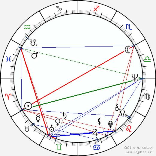 Milan Černohouz wikipedie wiki 2018, 2019 horoskop