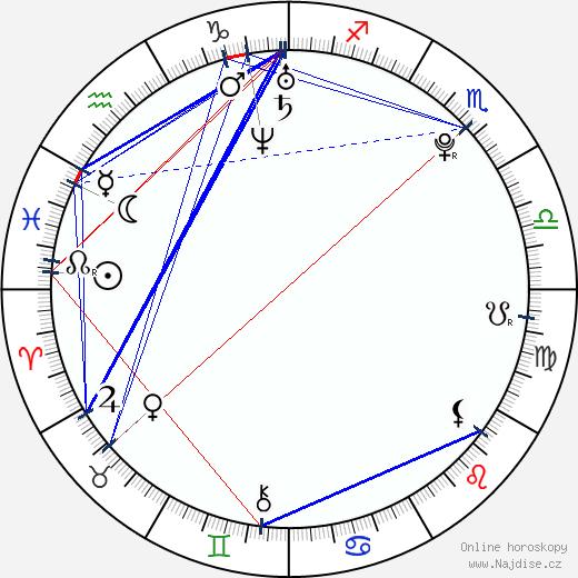 Milan Černý wikipedie wiki 2018, 2019 horoskop