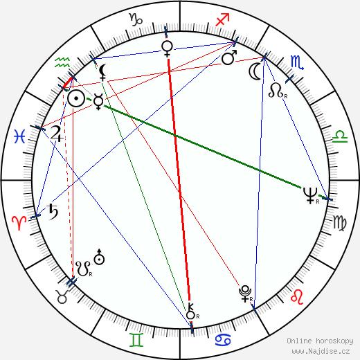 Milan Charvát wikipedie wiki 2020, 2021 horoskop