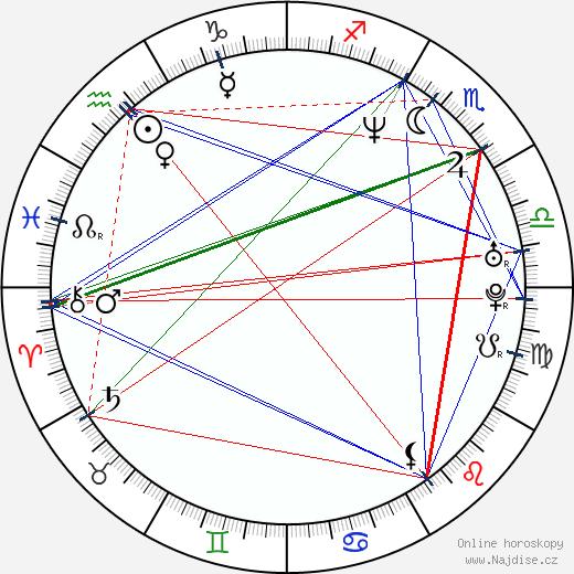 Milan Chovanec wikipedie wiki 2018, 2019 horoskop