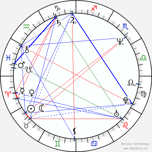 Milan Cieslar wikipedie wiki 2020, 2021 horoskop