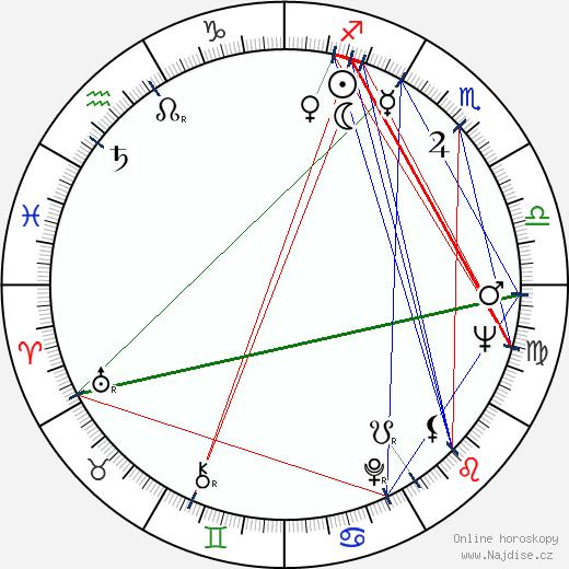 Milan Dvořák wikipedie wiki 2020, 2021 horoskop