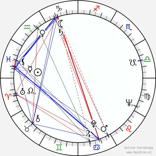Milan Friedl wikipedie wiki 2020, 2021 horoskop