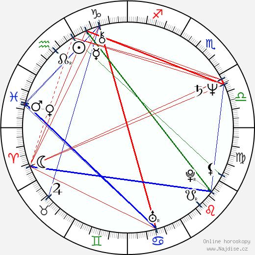 Milan Gaľa wikipedie wiki 2019, 2020 horoskop