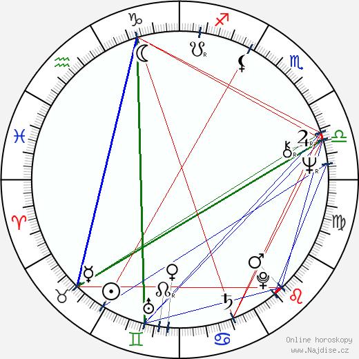 Milan Gargula wikipedie wiki 2019, 2020 horoskop