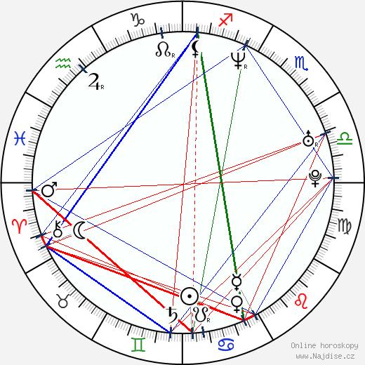 Milan Hnilička wikipedie wiki 2019, 2020 horoskop
