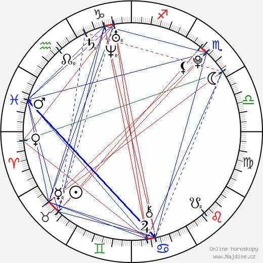 Milan Hrytsyuk wikipedie wiki 2018, 2019 horoskop