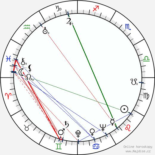 Milan Jariš wikipedie wiki 2017, 2018 horoskop