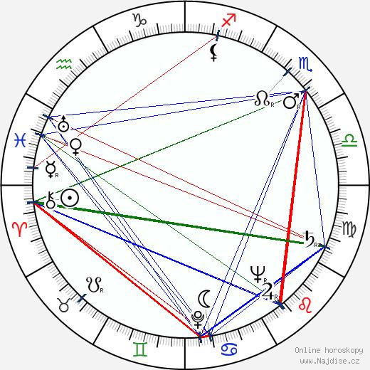 Milan Jedlička wikipedie wiki 2017, 2018 horoskop