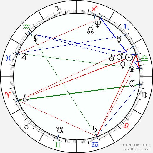 Milan Kadlec wikipedie wiki 2018, 2019 horoskop