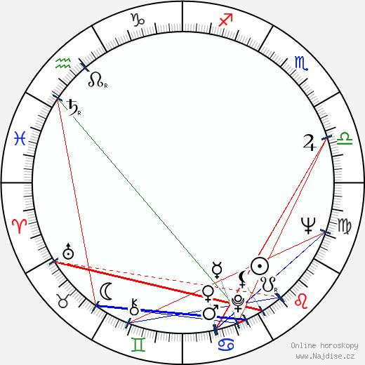 Milan Kiš wikipedie wiki 2020, 2021 horoskop