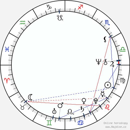 Milan Kňažko wikipedie wiki 2018, 2019 horoskop