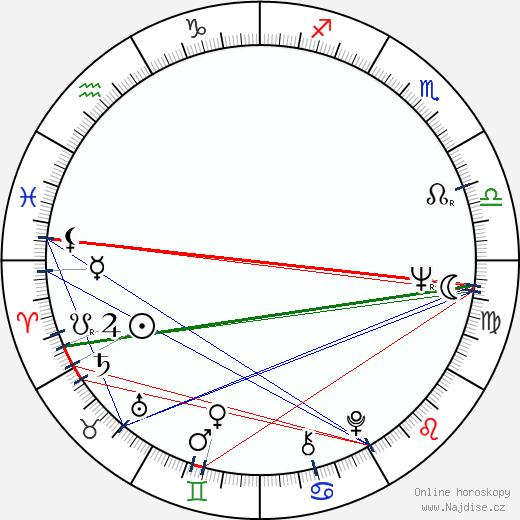Milan Knížák wikipedie wiki 2020, 2021 horoskop