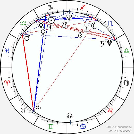 Milan Kostourek wikipedie wiki 2019, 2020 horoskop