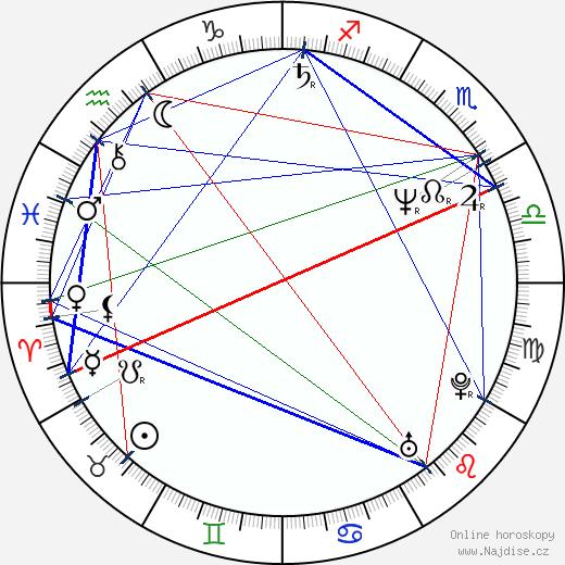 Milan Křesina wikipedie wiki 2018, 2019 horoskop