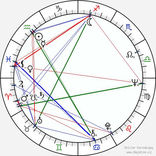 Milan Lasica wikipedie wiki 2019, 2020 horoskop