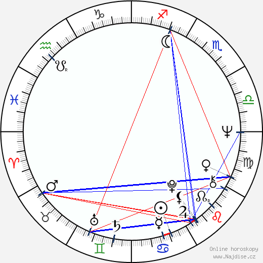 Milan Markovič wikipedie wiki 2020, 2021 horoskop