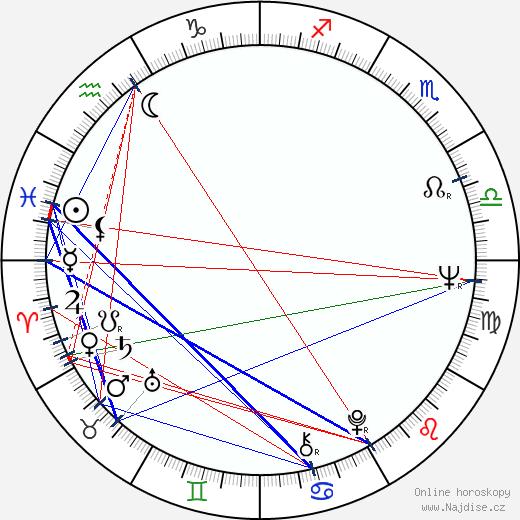 Milan Muchna wikipedie wiki 2018, 2019 horoskop
