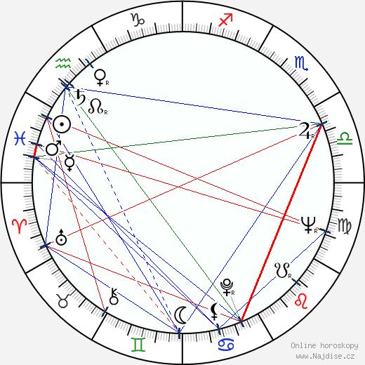 Milan Neděla wikipedie wiki 2020, 2021 horoskop