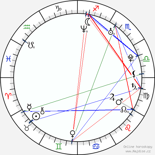 Milan Ondrík wikipedie wiki 2019, 2020 horoskop