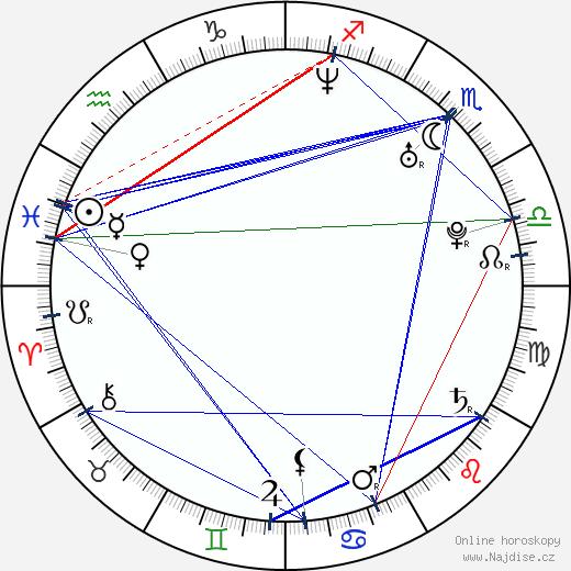 Milan Pacanda wikipedie wiki 2019, 2020 horoskop