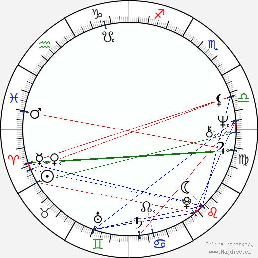 Milan Peer wikipedie wiki 2019, 2020 horoskop
