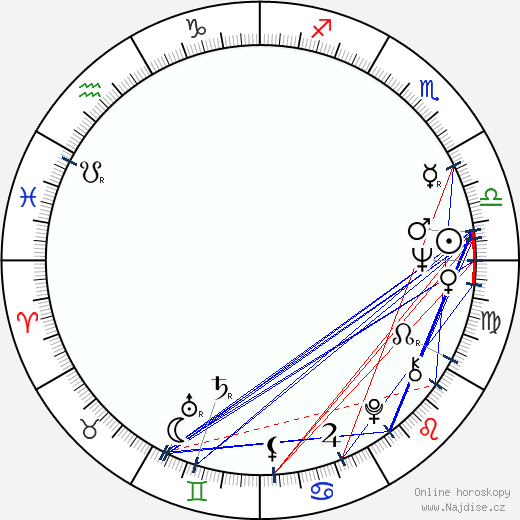 Milan Pěkný wikipedie wiki 2018, 2019 horoskop