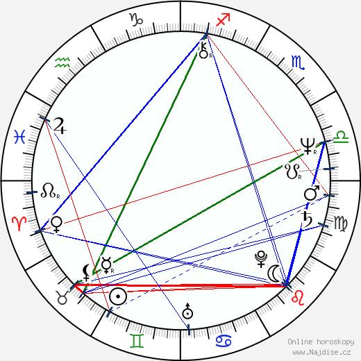 Milan Pitkin wikipedie wiki 2018, 2019 horoskop
