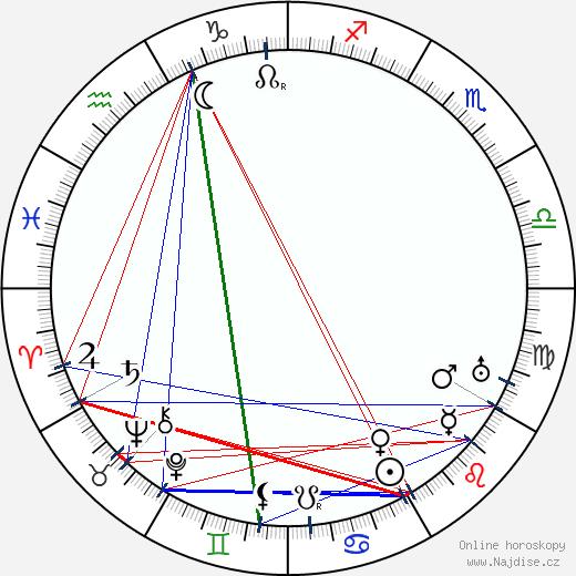 Milan Rastislav Štefánik wikipedie wiki 2020, 2021 horoskop