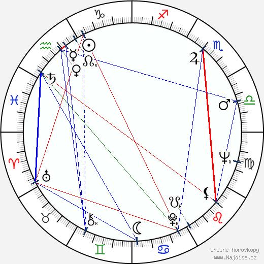 Milan Riehs wikipedie wiki 2017, 2018 horoskop