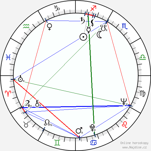 Milan Rúfus wikipedie wiki 2018, 2019 horoskop