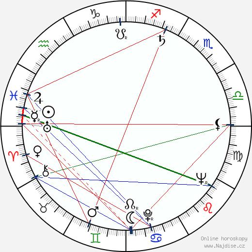 Milan Sandhaus wikipedie wiki 2020, 2021 horoskop