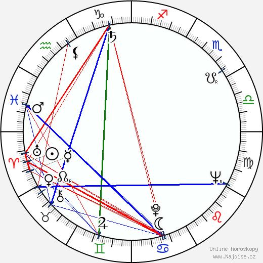 Milan Schulz wikipedie wiki 2018, 2019 horoskop