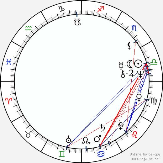 Milan Šebesta wikipedie wiki 2017, 2018 horoskop