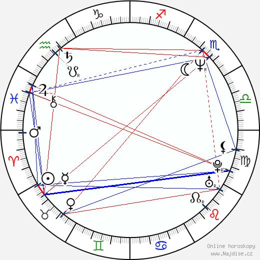 Milan Šimáček wikipedie wiki 2020, 2021 horoskop