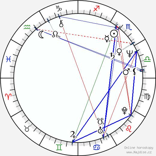 Milan Štěch wikipedie wiki 2020, 2021 horoskop