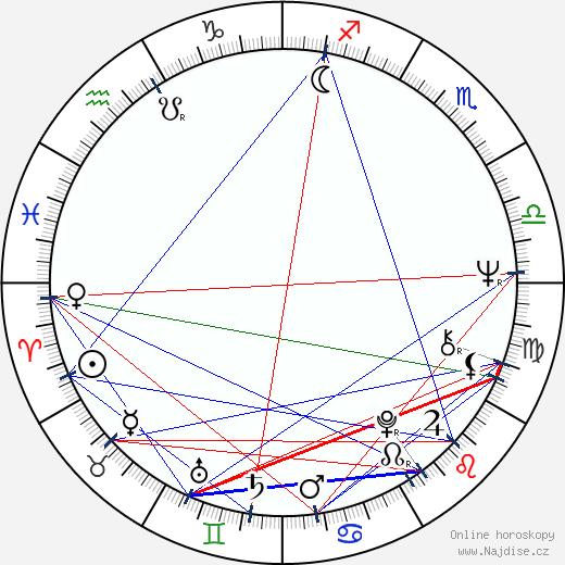 Milan Stehlík wikipedie wiki 2020, 2021 horoskop