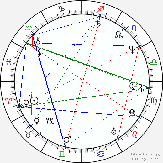Milan Šteindler wikipedie wiki 2018, 2019 horoskop