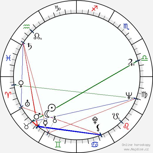 Milan Šulc wikipedie wiki 2020, 2021 horoskop