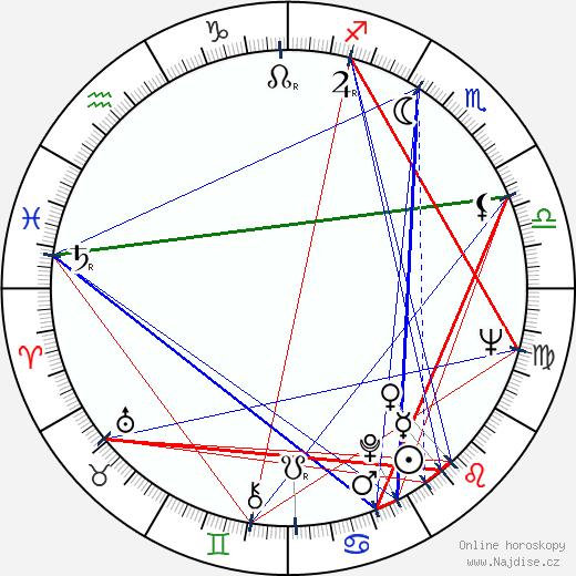 Milan Uhde wikipedie wiki 2018, 2019 horoskop