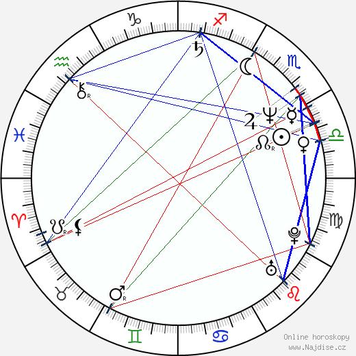 Milan Urban wikipedie wiki 2018, 2019 horoskop